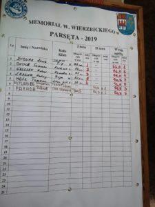 XXXI Memoriał Wiktora Wierzbickiego