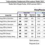 Indywidualne Feederowe Mistrzostwa Polski - Odra Szczecin 2021