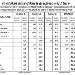 Drużynowe Feederowe Mistrzostwa OPZW Szczecin - Odra I Tura